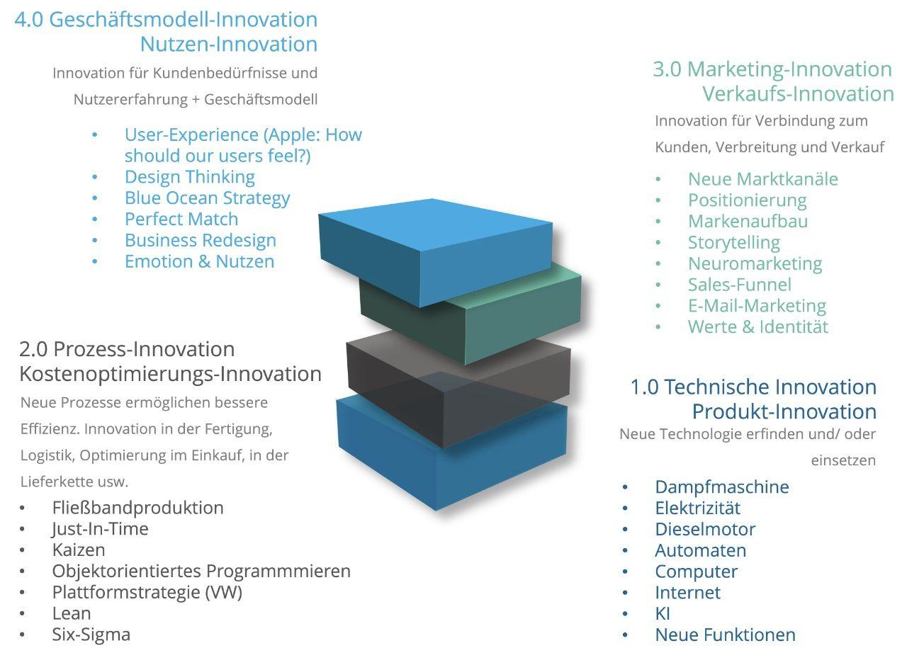 Innovations-Kategorien mit Beispielen